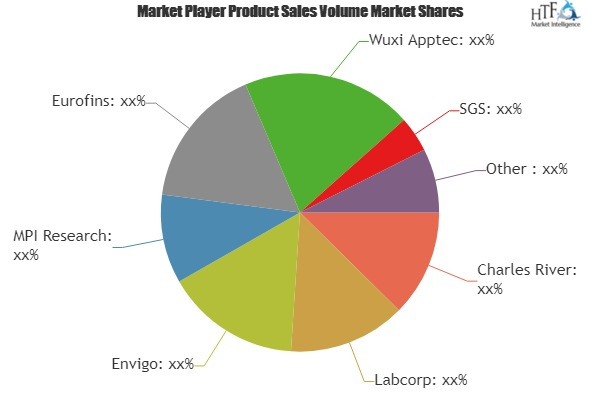 Toxicology Services Market to Witness Huge Growth by 2025 | Charles River, Labcorp, Envigo, MPI Research, Eurofins