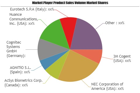Face and Voice Biometrics Market to Witness Astonishing Growth with Key Players| Cognitec Systems, Nuance Communications, Ivrnet