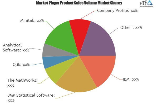 Statistical Software Market to see Major Growth by 2024| IBM, JMP Statistical Software, The MathWorks