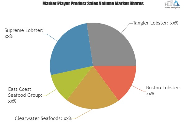 Lobster Market Size, Status and Growth Opportunities by 2019-2025: Boston Lobster, Clearwater Seafoods, Tangier Lobster