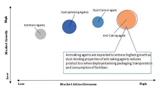 Fertilizer Additives Market: Present Scenario and the Growth Prospects with CAGR of 2.3% 2023