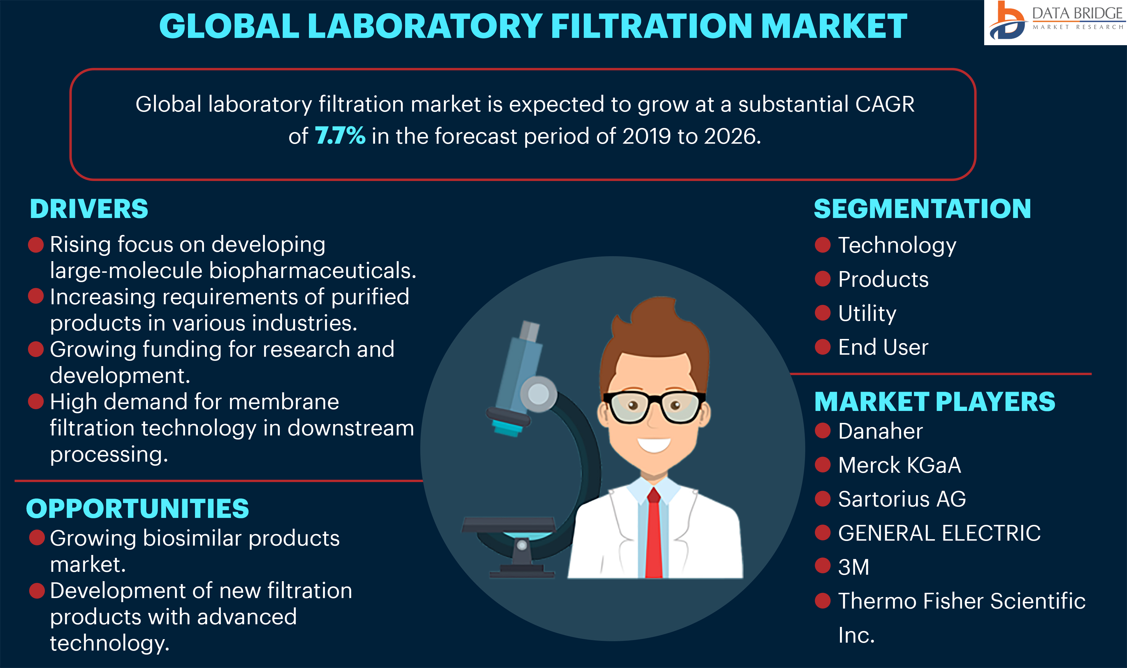 Global Laboratory Filtration Market Forecast (2019-2026), Technology, Products, Utility and Industry Analysis by Key Competitors like Danaher, Merck KGaA, SARTORIUS AG, GENERAL ELECTRIC, 3M, Others