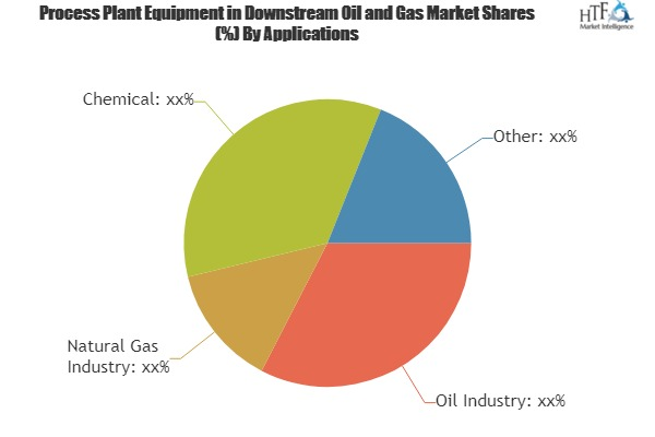 Process Plant Equipment Market Leaders to face stronger headwinds from Emerging Players | Fluor, Hyundai Engineering, Saipem