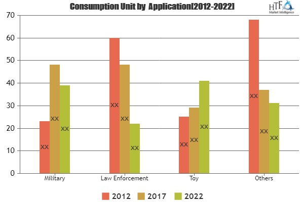 Global Plastic Bullets Market is Growing Worldwide | Verney-Carron, Maxam Outdoors, Industrial Cartridge
