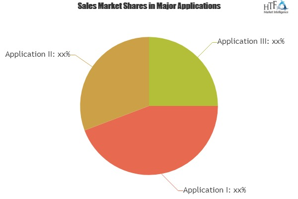 AI in Telecommunication Market with Newest Industry Data, Future Trends and Forecast 2019-2025|Intel, Google, AT&T