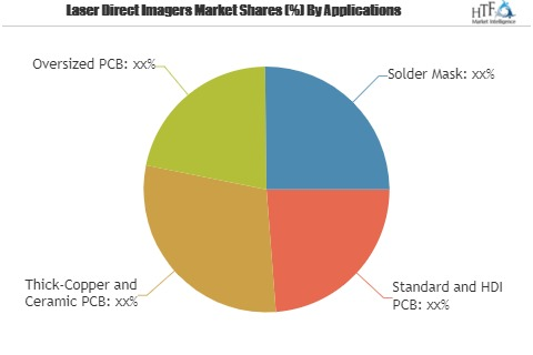 Laser Direct Imagers Market Comprehensive Study Including Major Key Player| ORC Manufacturing, Fuji Film, SCREEN