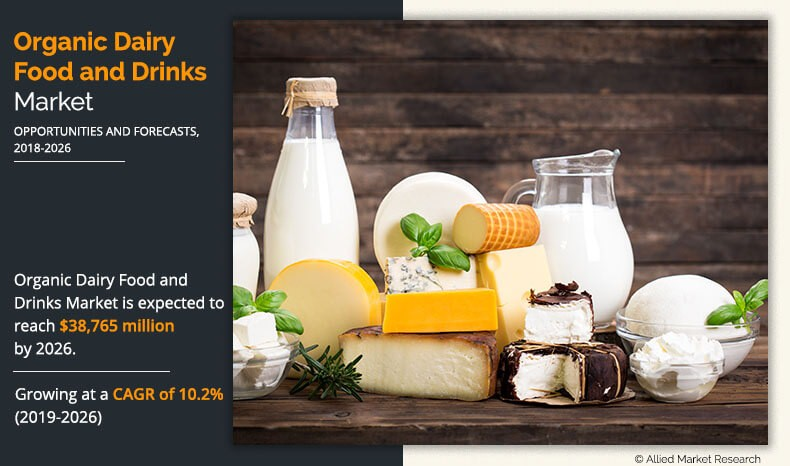 Organic Dairy Food and Drinks Market Expected to Reach $38,765.0 Million by 2026
