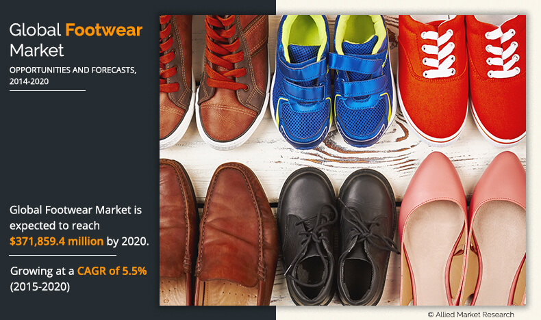 Footwear Market Projected to Reach $371.8 Billion, Globally, by 2020, with a CAGR of 5.5%