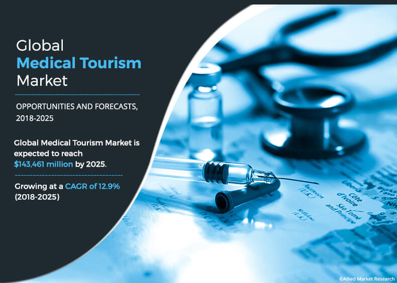 Medical Tourism Market Growing at a CAGR 12.9% to Reach $143,461 Million by 2025 Says Allied Market Research