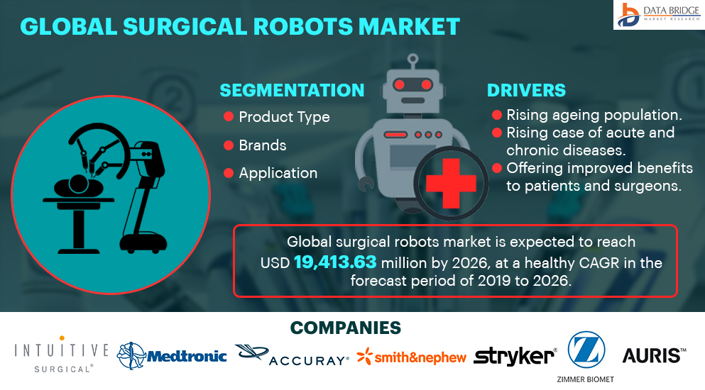 Global Surgical Robots Market Insights Report 2019-2026 : Intuitive Surgical, Inc., Zimmer Biomet, Medtronic, THINK Surgical, Inc., Smith & Nephew