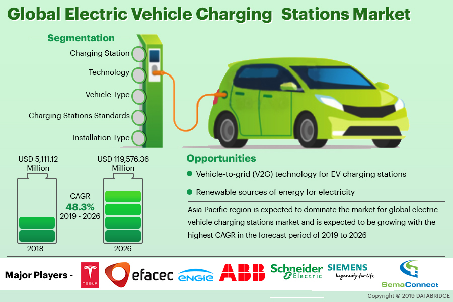 Electric Vehicle Charging Stations Market 2019 Global Industry Emerging Trend - ABB, Schneider Electric, Siemens AG, SemaConnect, Allego B.V., Leviton Manufacturing Co., Inc., EVgo Services LLC