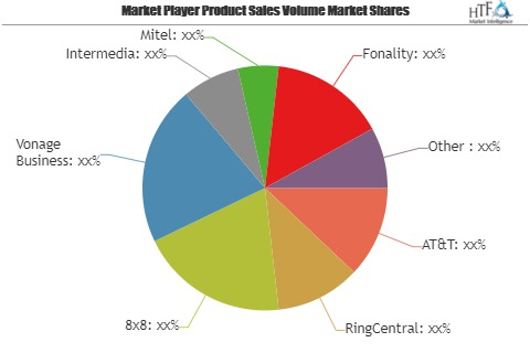 Business VoIP Services Market to Demonstrate a Spectacular Growth by 2025 | Vonage Business, Intermedia, Mitel, Fonality, Citrix