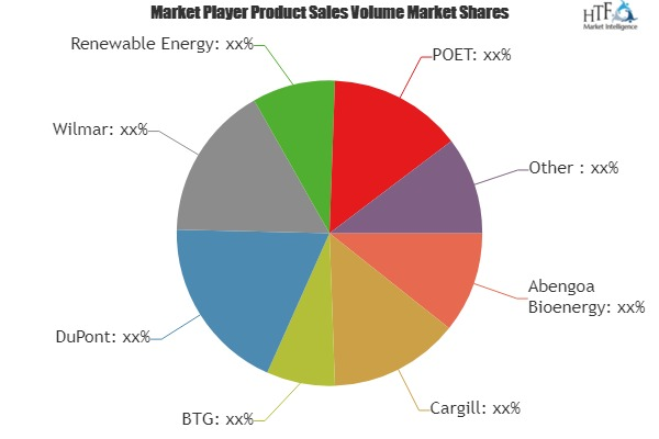 Biofuel Market to Witness Huge Growth by 2025 | Leading Players- Abengoa Bioenergy, Cargill, BTG, DuPont, Wilmar