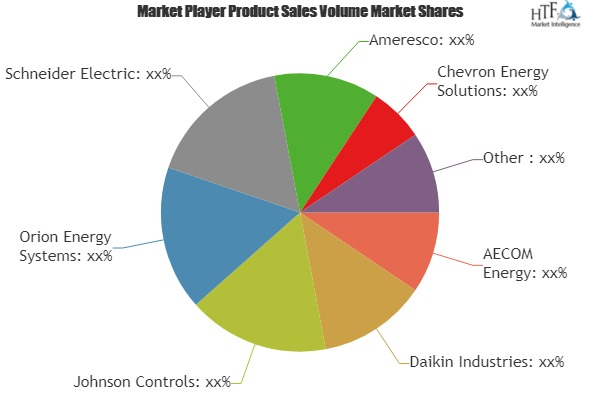 Energy Retrofit Systems Market is Thriving Worldwide | AECOM Energy, Daikin, Johnson Controls, Orion Energy Systems