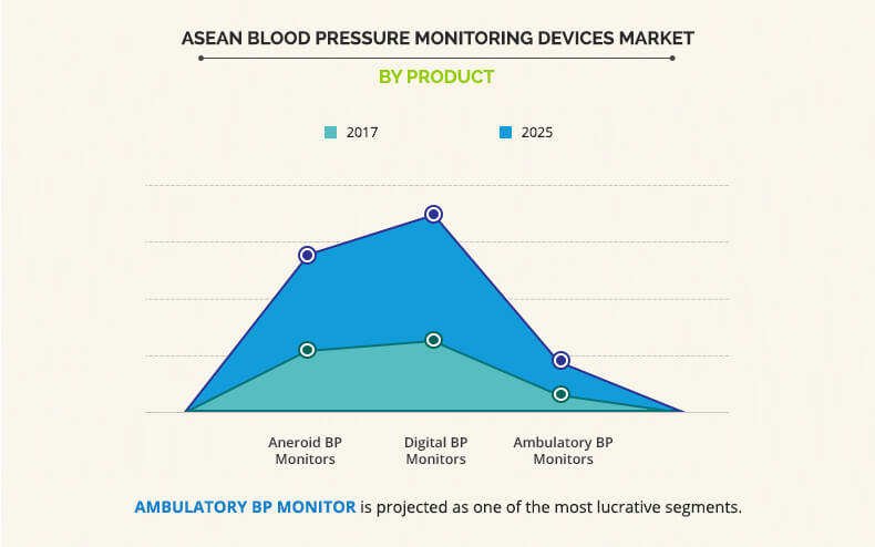 ASEAN Blood Pressure Monitoring Devices Market Is Increasing Faster to Reach $53.3 million and Predicted to Show Highest Growth Rates by 2025