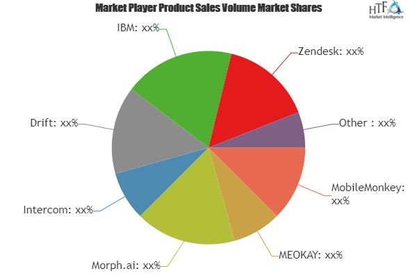 Chatbots Software Market to see Major Growth by 2025| Key Players: MobileMonkey, Intercom, IBM