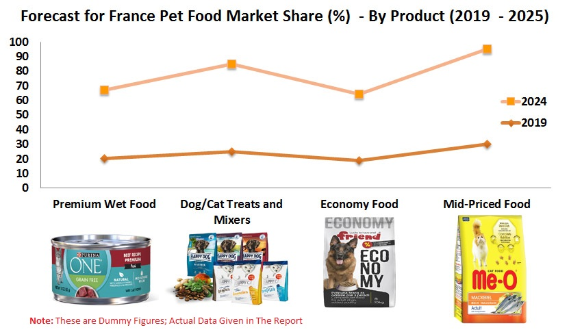 France Pet Food Market, Population by Animal Type, Products (Premium, Economy, Mid-priced,Treats, Mixers), Distribution, Product Launch, Company