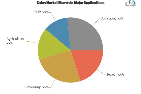 Navigation Satellite Systems Market to Witness Massive Growth by 2025: Key Players| Rockwell Collins, Qualcomm Technologies, AgJunction