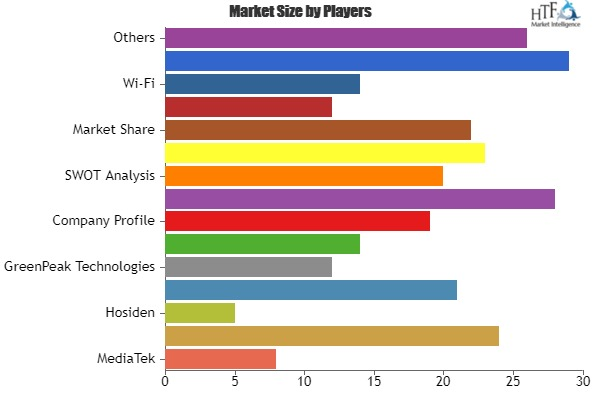 Connectivity Enabling Technology Market to Enjoy Explosive Growth: Key Players| Broadcomm, Hosiden, Atmel