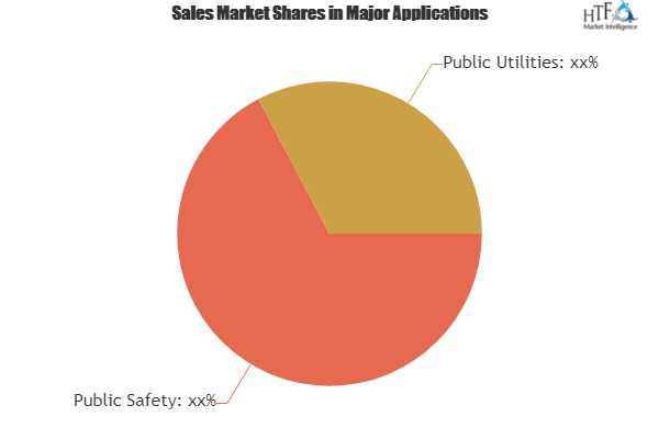 Land Mobile Radio (LMR) System Market Evolving Opportunities With Top Industry Players Profiles|Motorola, Airbus, JVC