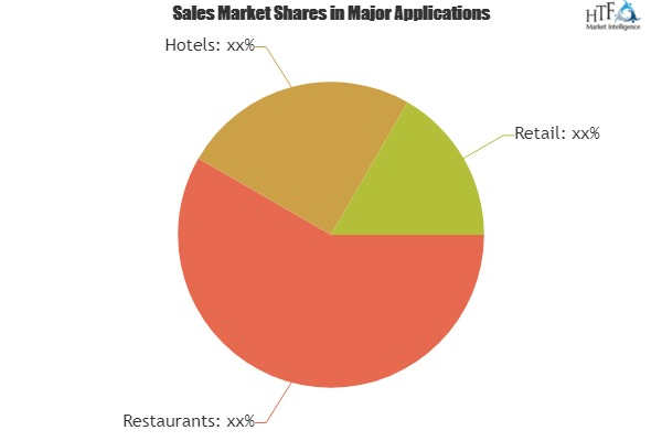 Commercial Hot Dog Equipment Key Business Segments Making Moves, a Shake Up in Market Estimates Expected Star, APW Wyott