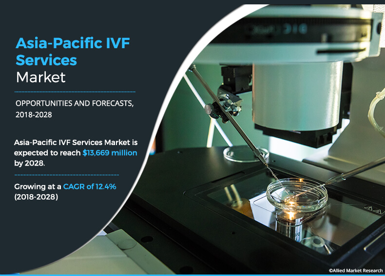 Asia-Pacific IVF Services Market Competitive Strategies by Top Manufactures, Industry Analysis and Forecast 2018-2028
