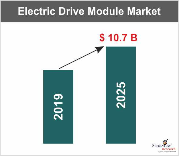 The Impressive rise of the Global Electric Drive Module (EDM) Market