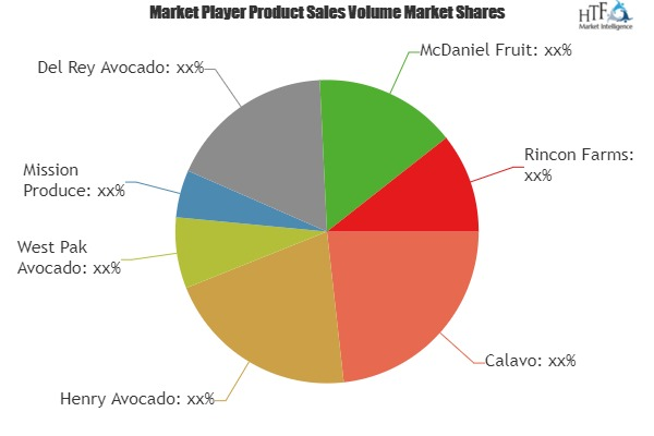 Avocado Market to Witness Huge Growth by 2025 | Leading Key Players- Calavo, Henry Avocado, Mission Produce