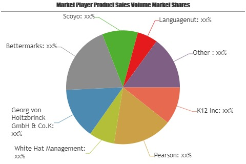 Online K-12 Education Market to Set Phenomenal Growth from 2019 to 2025| Key Players: : K12, Pearson, White Hat Management, Bettermarks, Scoyo