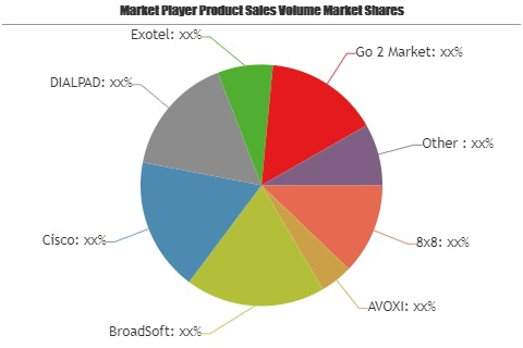 Cloud Telephony Service Market – A comprehensive study by Key Players: BroadSoft, Cisco, DIALPAD, Exotel