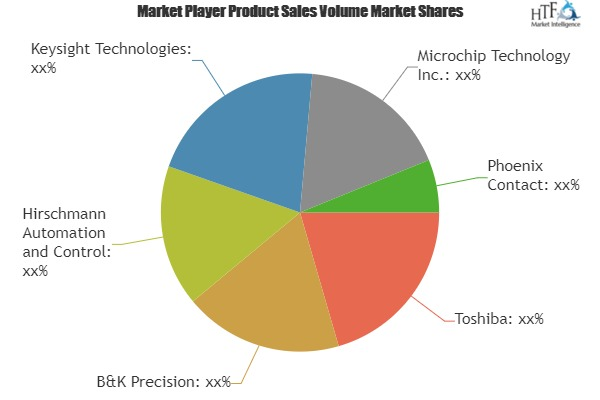 Find out Why Bluetooth Software Market Is Thriving Worldwide | Toshiba, B&K Precision, Keysight Technologies