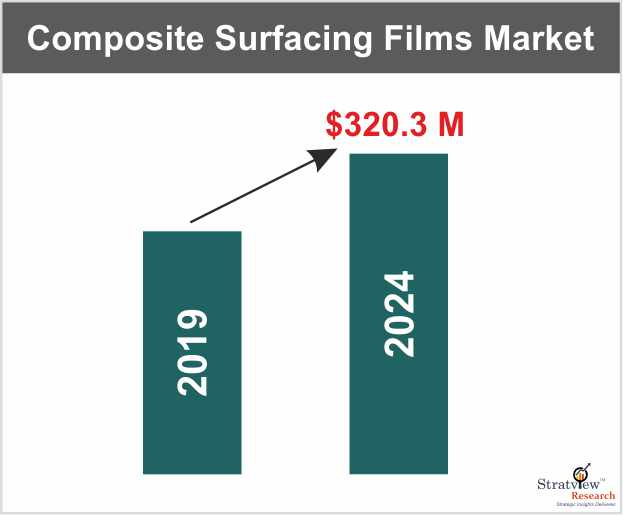Global Composite Surfacing Films Market to grow at a CAGR of more than 7%