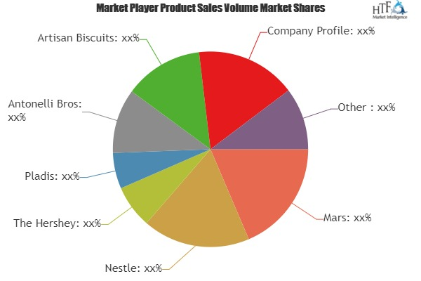 Wafer Biscuit Market Qualitative Analysis by including key players Mars, Nestle, Artisan Biscuits