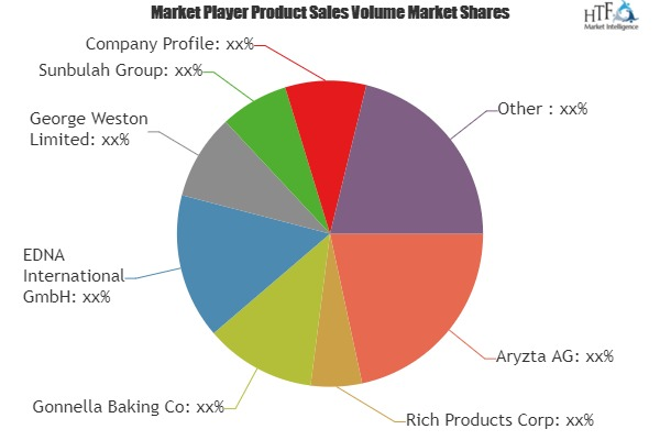 Frozen Bread Market Increasing Demand with leading Key players| Aryzta AG, Rich Products Corp, Gonnella Baking Co