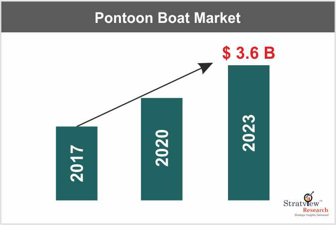Global Pontoon Boat Market increasing its domination with its luxury at affordable cost