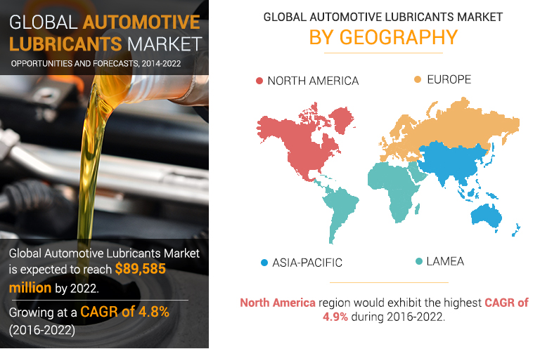 Automotive Lubricants Market Analysis To Have A Sizeable Impact On Industry Growth | 2014-2023