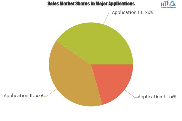 Business Intelligence Tools Market with Newest Industry Data, Future Trends and Forecast 2019-2025|Lexalytics, Sysomos, Lingumatics