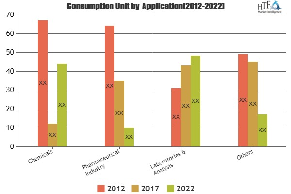 Hydrogensulfide Key Business Segments Making Moves, a Shake Up in Market Estimates Expected | Air Liquide, The Linde Group, Praxair