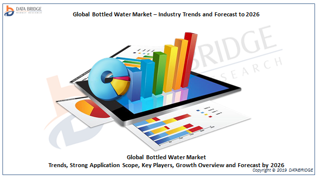 Bottled Water Market 2019: Factors behind the Growth in New Research On Top Players CG Roxane, LLC, Icelandic Glacial, Vichy Catalan Corporation, Bebidas SA, Suntory Holdings Limited And Others
