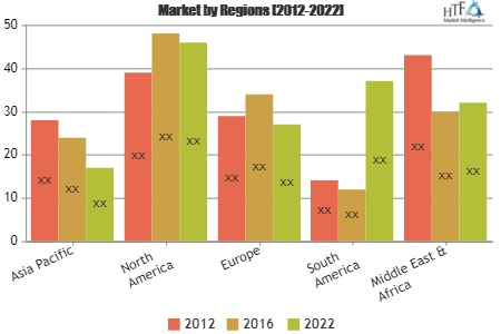 Astronomical Telescope Market to Observe Strong Growth by Key Players| Bushnell, Bresser, ORION, Barska