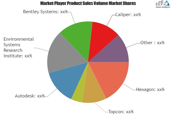 Geographic Information System Market to Witness Huge Growth by 2025 | Leading Players- Hexagon, Topcon, Trimble, Autodesk