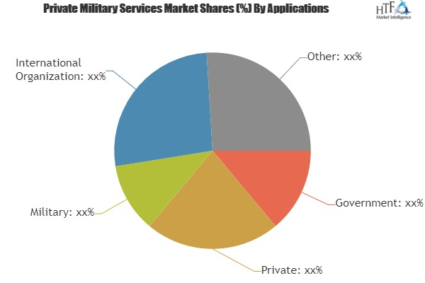 Private Military Services Market to see Stunning Growth with Key Players| Aegis Defence Services, Control Risks, Erinys International