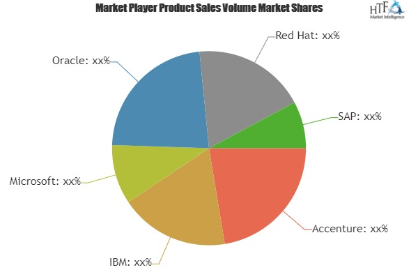 FinTech Software Market to see Major Growth by 2025  Leading Players: Accenture, IBM, Microsoft