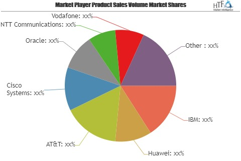 Smart City ICT Infrastructure Market Leaders to face stronger headwinds from Emerging Players Siemens, Schneider Electric, Toshiba, HP