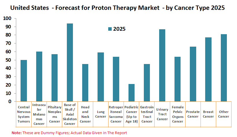 United States Proton Therapy Market, Patient Numbers by 14 Types of Cancer, Reimbursement Policy, Patients Treated at Proton Therapy Centers