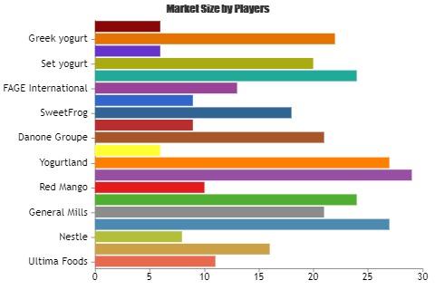 Yoghurt Market – A comprehensive study by Key Players: TCBY, Yogurtland, Menchies, Danone Groupe
