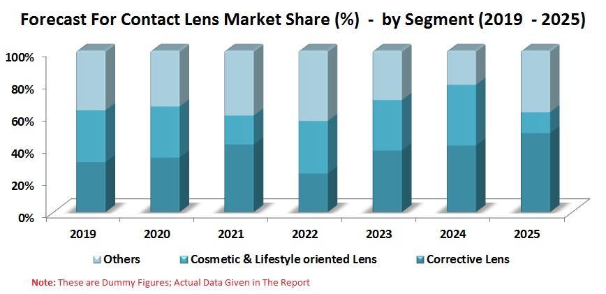 Contact Lens Market, Global Forecast by Segments (Corrective Lens, Cosmetic & Lifestyle oriented Lens, Others), Materials, Design, Companies