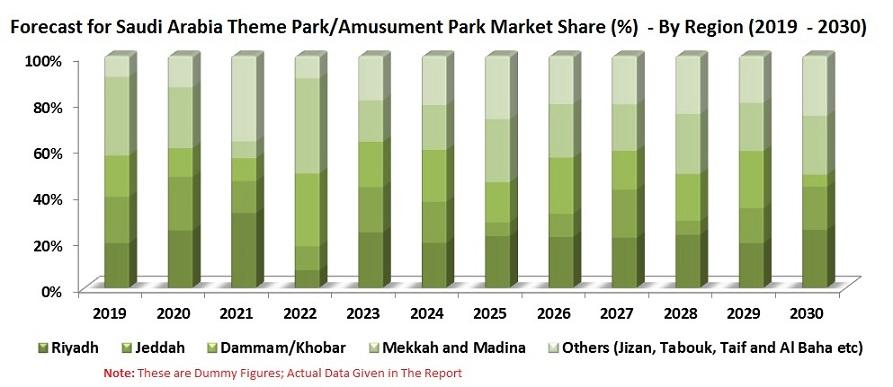 Saudi Arabia Entertainment & Amusement Market, Theme Park, Festival, Concerts, by Regions, End-User, Company