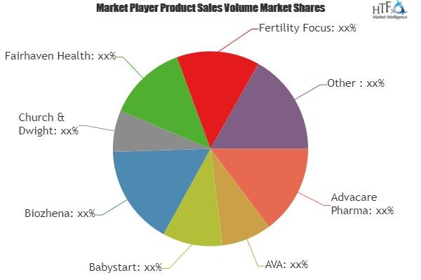 Fertility Test Market Size, Status and Growth Opportunities by 2019 to 2024: Advacare Pharma, AVA, Babystart, Biozhena