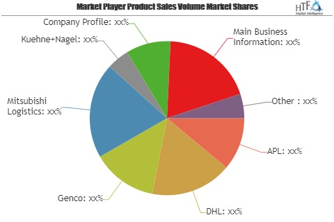 Warehousing Market Size, Status and Growth Opportunities by 2019 to 2024 | APL, DHL, Genco